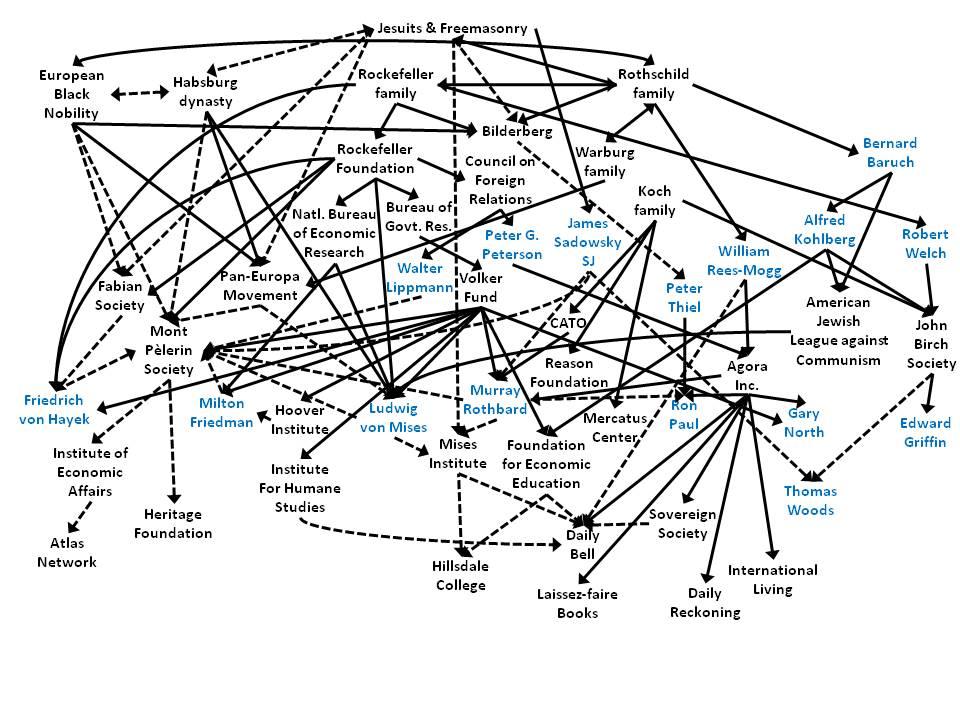 Libertarian network chart